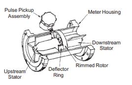 misuratori a turbina 2